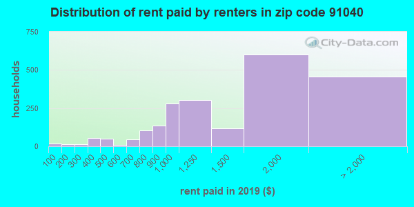 91040 rent paid by renters