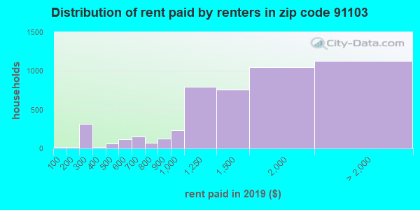 91103 rent paid by renters