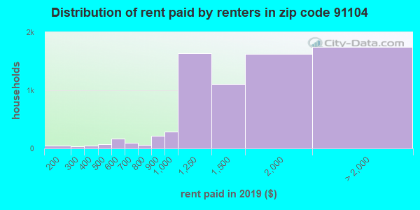 91104 rent paid by renters