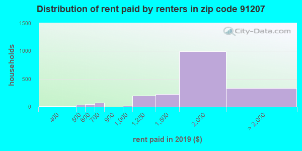 91207 rent paid by renters