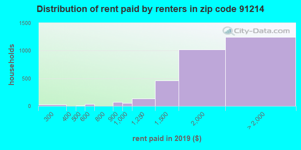 91214 rent paid by renters