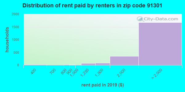 91301 rent paid by renters