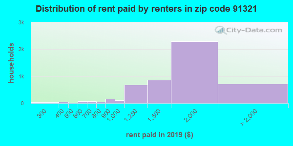 91321 rent paid by renters