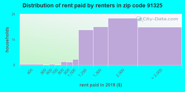 91325 rent paid by renters