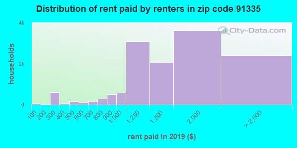 91335 rent paid by renters