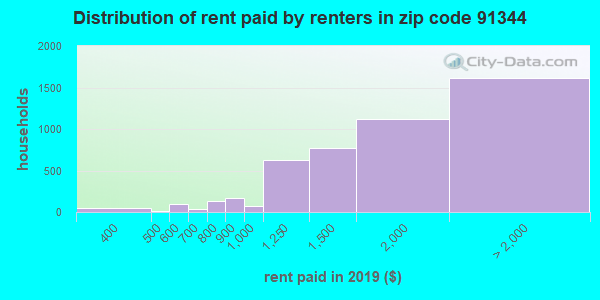 91344 rent paid by renters