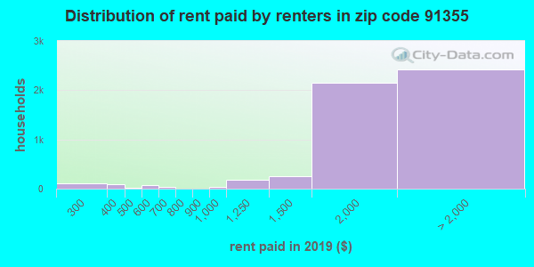 91355 rent paid by renters
