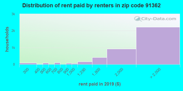 91362 rent paid by renters