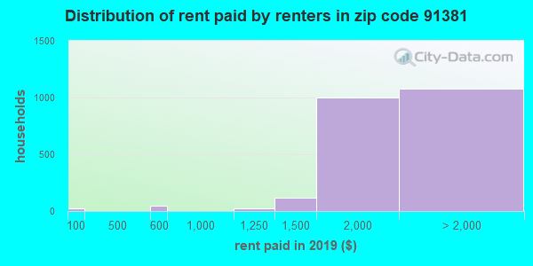 91381 rent paid by renters
