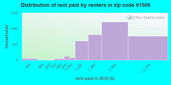 91506 rent paid by renters