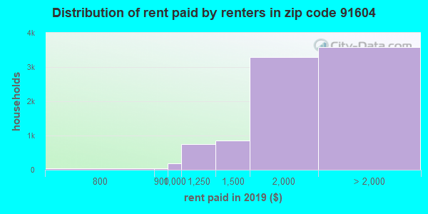91604 rent paid by renters