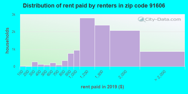 91606 rent paid by renters