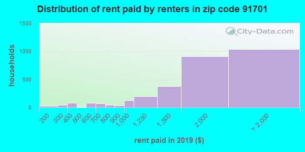 91701 rent paid by renters