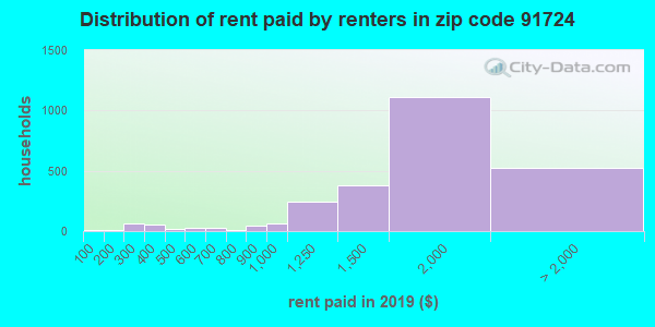 91724 rent paid by renters