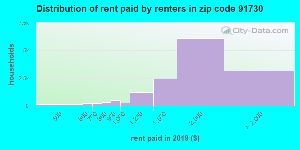91730 rent paid by renters