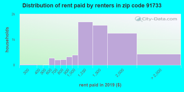 91733 rent paid by renters
