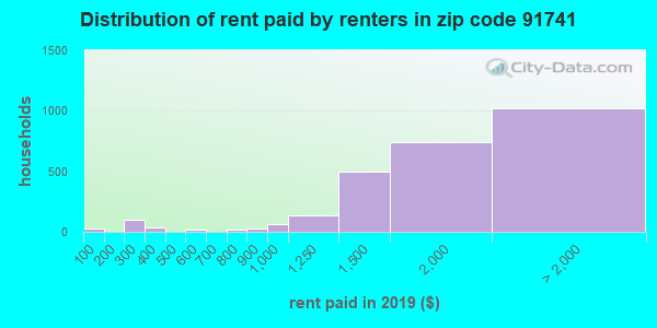 91741 rent paid by renters
