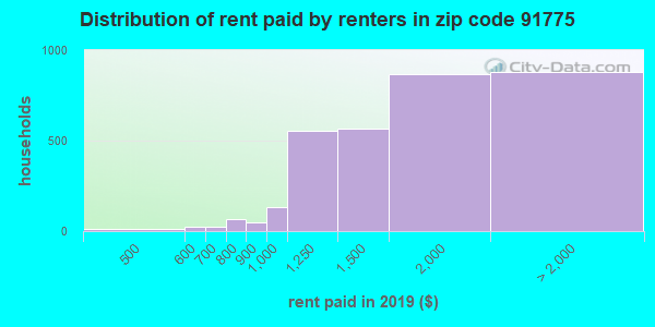 91775 rent paid by renters