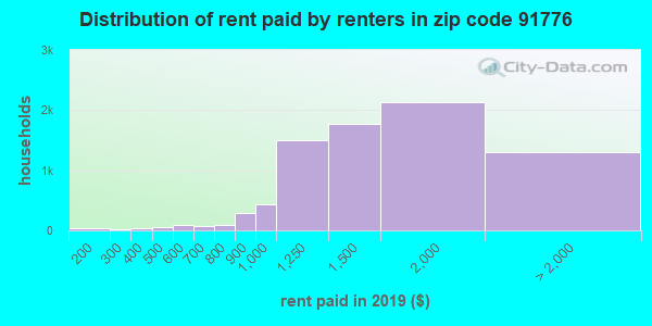 91776 rent paid by renters