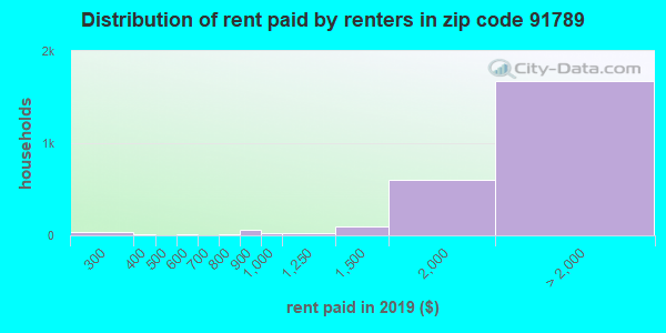 91789 rent paid by renters