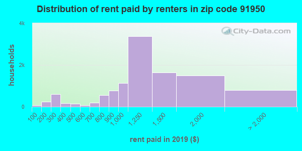 91950 rent paid by renters