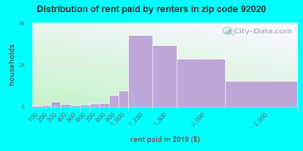 92020 rent paid by renters