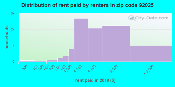92025 rent paid by renters