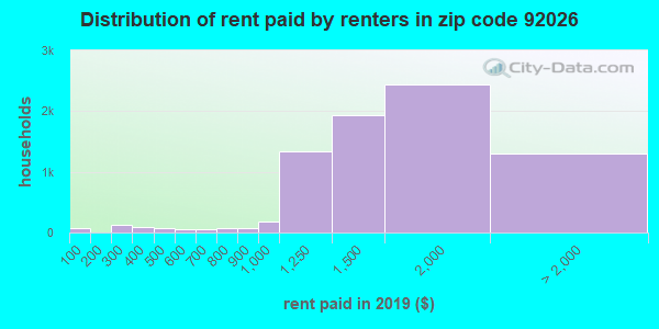 92026 rent paid by renters
