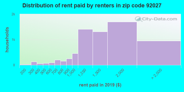 92027 rent paid by renters