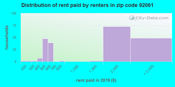 92061 rent paid by renters