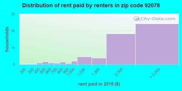 92078 rent paid by renters