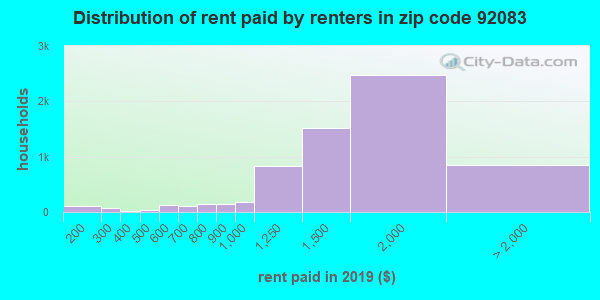 92083 rent paid by renters