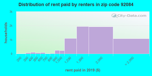 92084 rent paid by renters