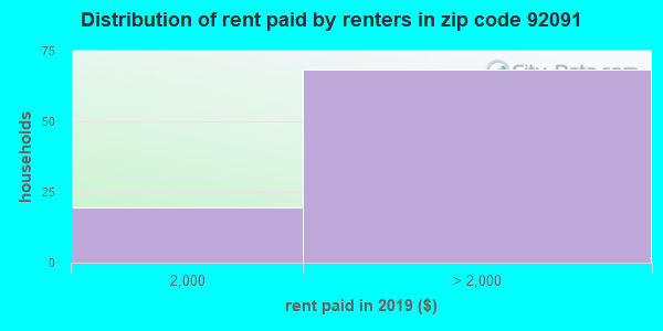 92091 rent paid by renters