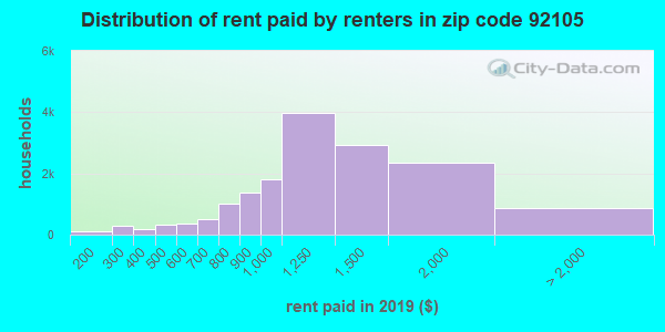 92105 rent paid by renters
