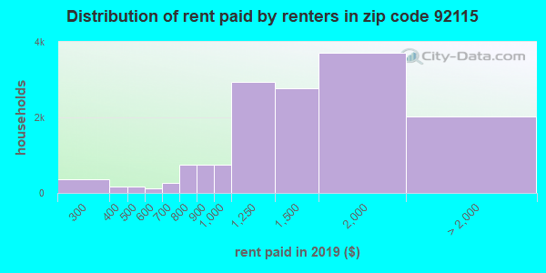 92115 rent paid by renters