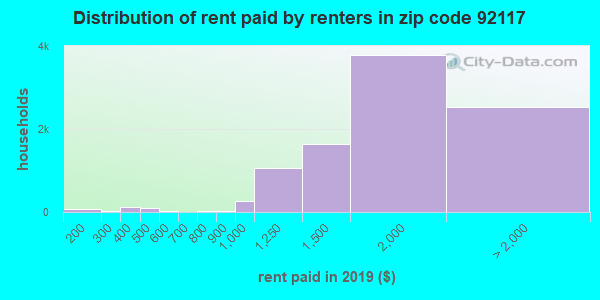 92117 rent paid by renters