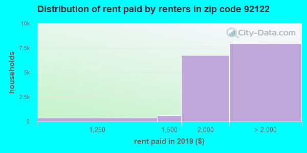 92122 rent paid by renters