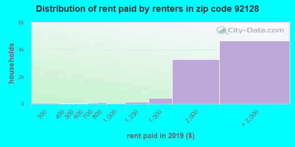92128 rent paid by renters