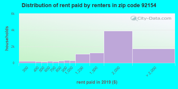92154 rent paid by renters