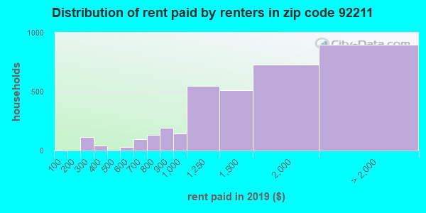 92211 rent paid by renters