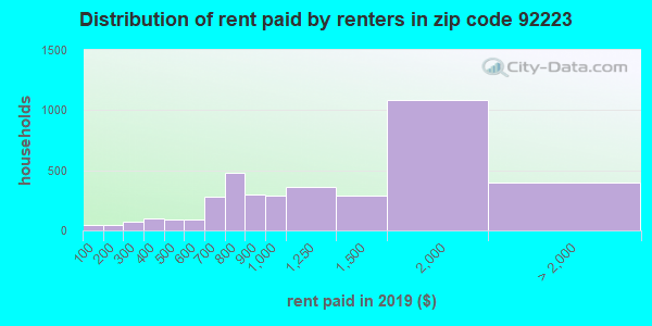 92223 rent paid by renters