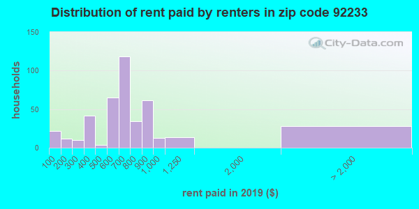 92233 rent paid by renters