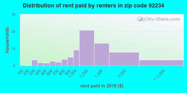 92234 rent paid by renters