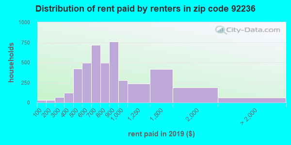 92236 rent paid by renters