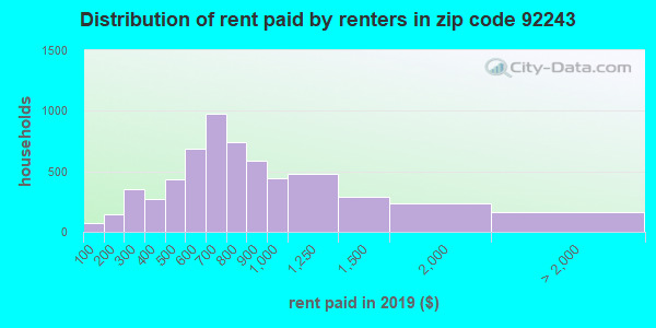 92243 rent paid by renters