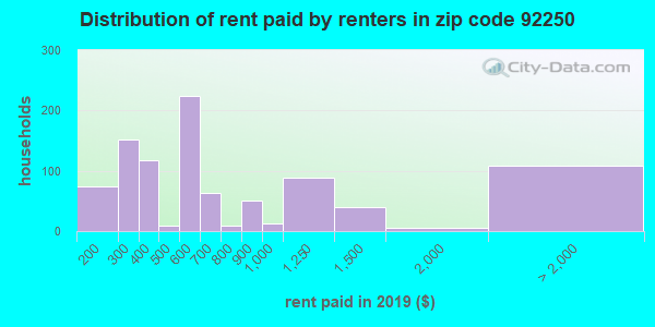 92250 rent paid by renters
