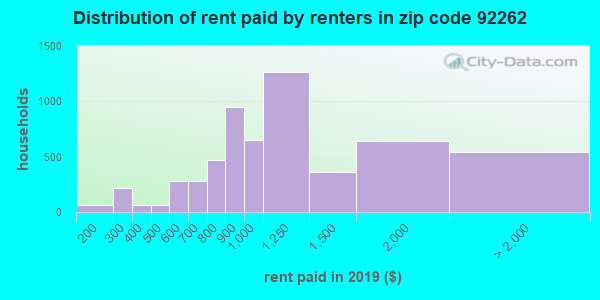 92262 rent paid by renters