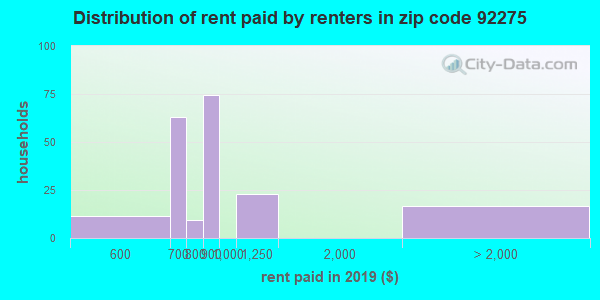 92275 rent paid by renters