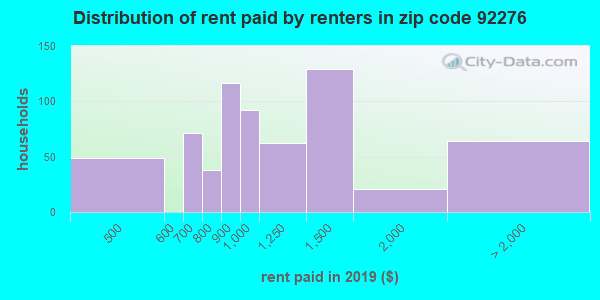 92276 rent paid by renters